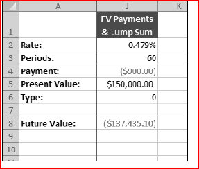 Lump Sum Future Value Calculator Definitions