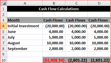 cash flows for discounting calculations Free online discounted cash flow calculator calculates the value of business  using the discounted cash flow method based on net present value of future cash .